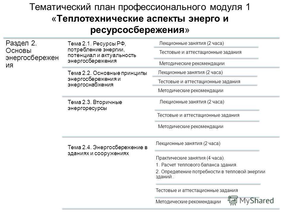 Тематический план профессионального модуля 1 «Теплотехнические аспекты энерго и ресурсосбережения» Раздел 2. Основы энергосбережен ия Тема 2.1. Ресурсы РФ, потребление энергии, потенциал и актуальность энергосбережения Лекционные занятия (2 часа) Тес