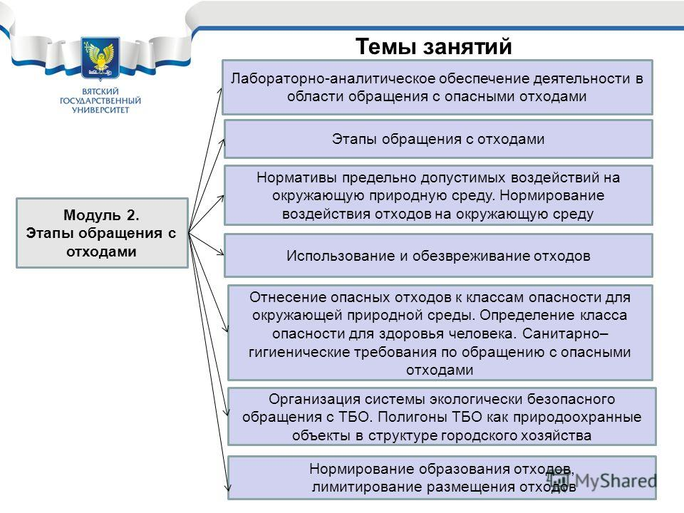 Темы занятий Модуль 2. Этапы обращения с отходами Лабораторно-аналитическое обеспечение деятельности в области обращения с опасными отходами Этапы обращения с отходами Нормативы предельно допустимых воздействий на окружающую природную среду. Нормиров
