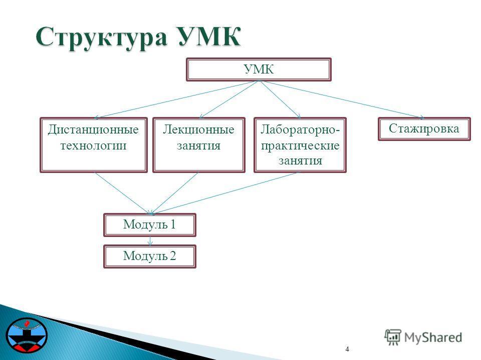 4 Структура УМК Лекционные занятия УМК Лабораторно- практические занятия Дистанционные технологии Стажировка Модуль 1 Модуль 2