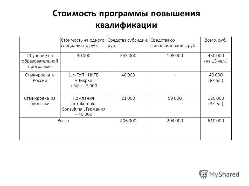 Стоимость программы повышения квалификации Стоимость на одного специалиста, руб. Средства субсидии, руб. Средства со финансирования, руб. Всего, руб. Обучение по образовательной программе 30 000345 000105 000450 000 (на 15 чел.) Стажировка в России 1