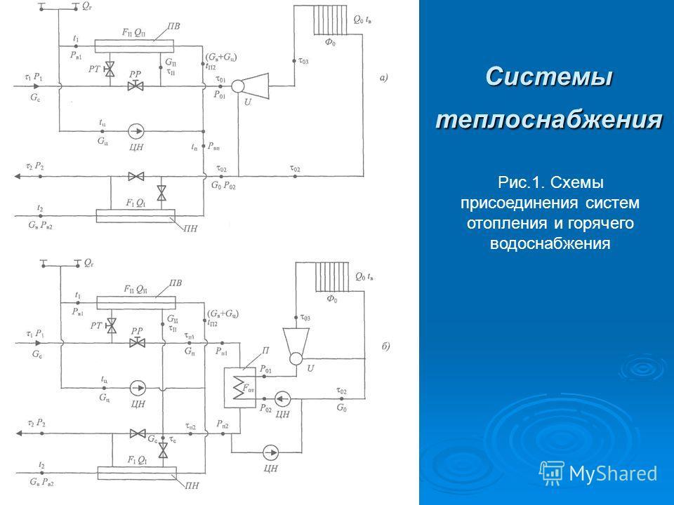 Системы теплоснабжения Рис.1. Схемы присоединения систем отопления и горячего водоснабжения