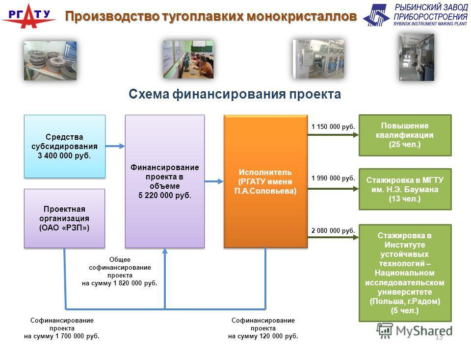 Финансирование проекта в объеме 5 220 000 руб. Финансирование проекта в объеме 5 220 000 руб. Повышение квалификации (25 чел.) Средства субсидирования 3 400 000 руб. Средства субсидирования 3 400 000 руб. Проектная организация (ОАО «РЗП») Проектная о