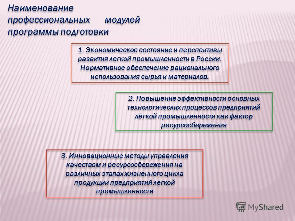 Наименование профессиональных модулей программы подготовки 1. Экономическое состояние и перспективы развития легкой промышленности в России. Нормативное обеспечение рационального использования сырья и материалов. 2. Повышение эффективности основных т