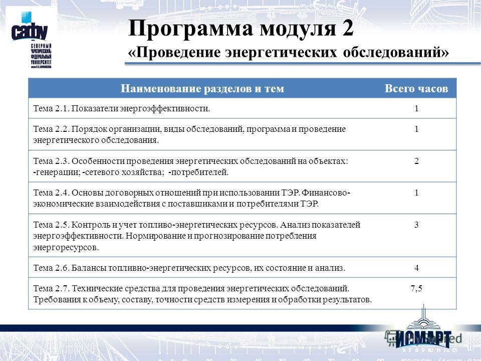 Программа модуля 2 «Проведение энергетических обследований» Наименование разделов и темВсего часов Тема 2.1. Показатели энергоэффективности.1 Тема 2.2. Порядок организации, виды обследований, программа и проведение энергетического обследования. 1 Тем