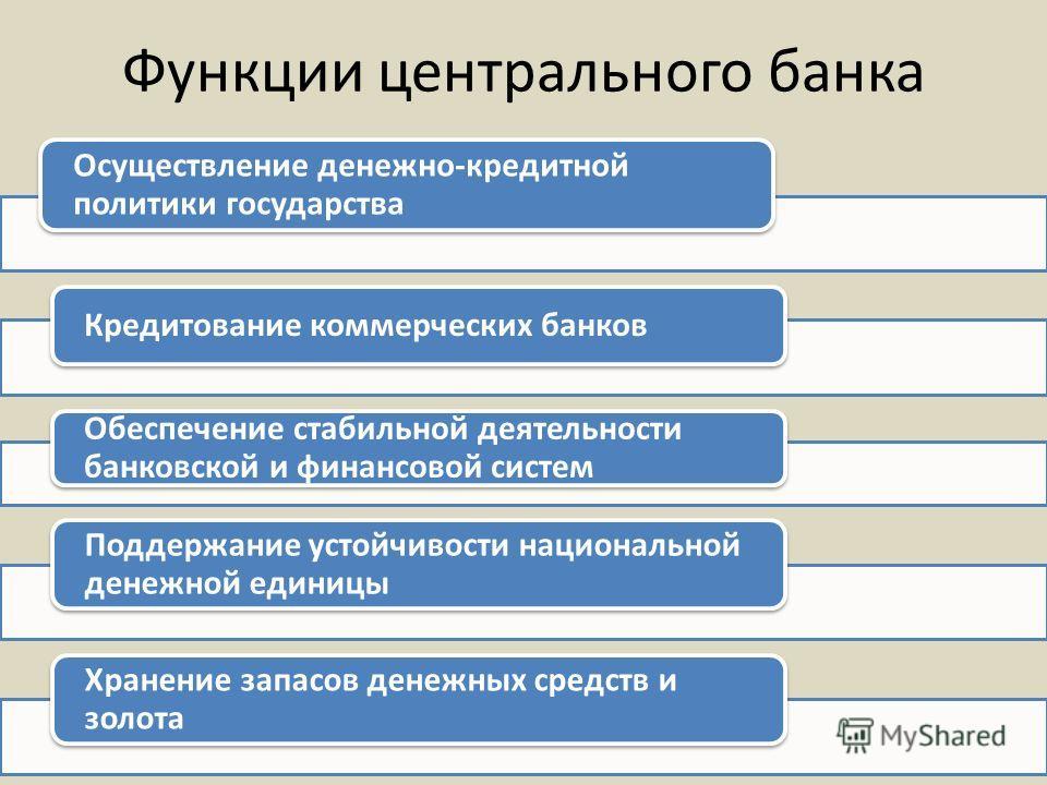 Функции центрального банка Осуществление денежно-кредитной политики государства Кредитование коммерческих банков Обеспечение стабильной деятельности банковской и финансовой систем Поддержание устойчивости национальной денежной единицы Хранение запасо