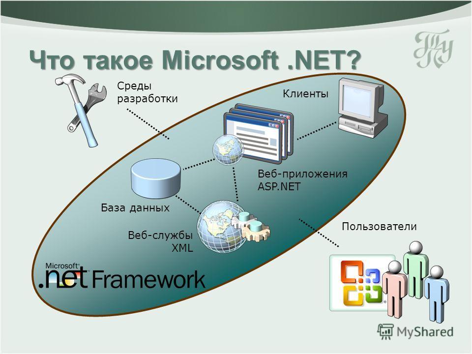 Что такое Microsoft.NET? Среды разработки Клиенты Пользователи Веб-приложения ASP.NET Веб-службы XML База данных