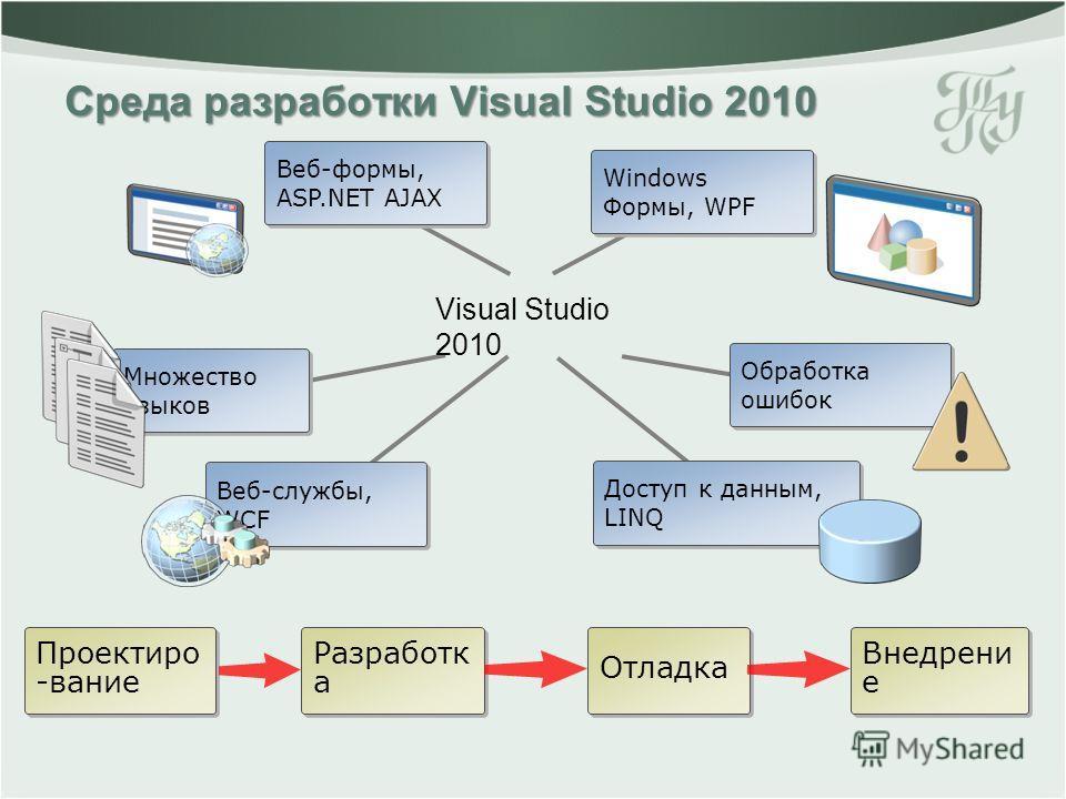 Веб-формы, ASP.NET AJAX Среда разработки Visual Studio 2010 Множество языков Множество языков Веб-службы, WCF Доступ к данным, LINQ Обработка ошибок Windows Формы, WPF Проектиро -вание Внедрени е Разработк а Отладка Visual Studio 2010