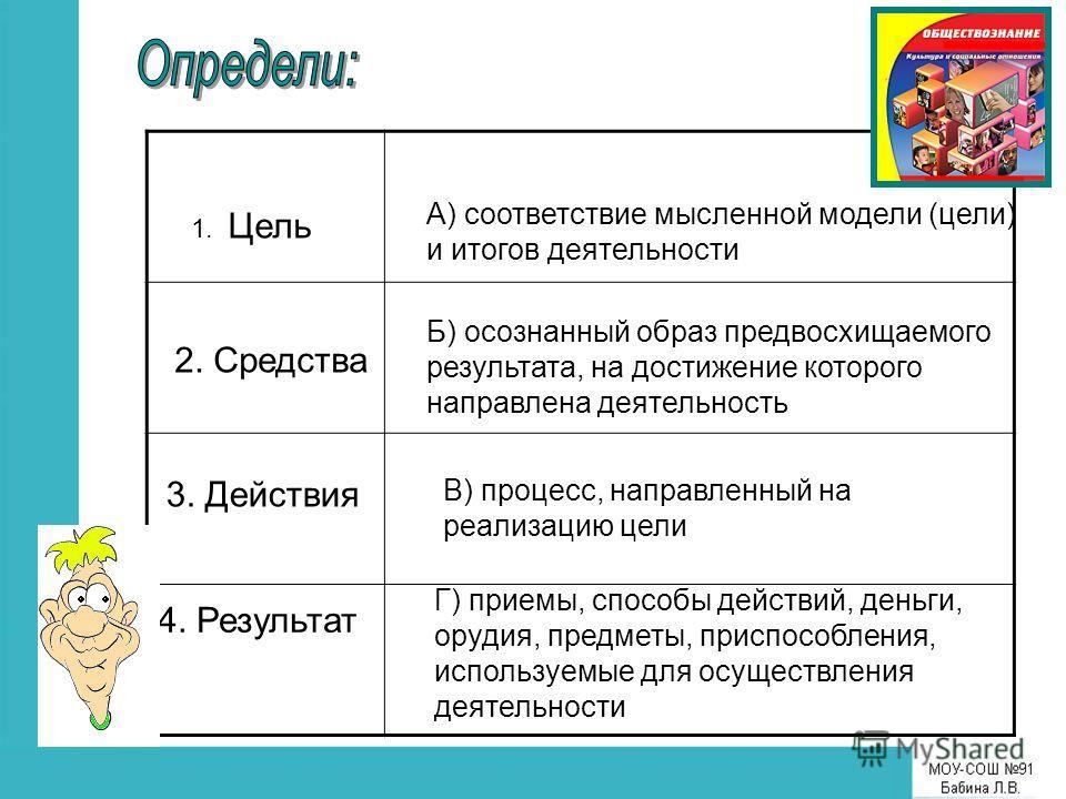 1. Цель 2. Средства 3. Действия 4. Результат Г) приемы, способы действий, деньги, орудия, предметы, приспособления, используемые для осуществления деятельности В) процесс, направленный на реализацию цели А) соответствие мысленной модели (цели) и итог