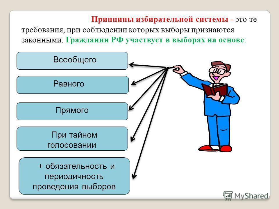 Всеобщего Равного Прямого При тайном голосовании + обязательность и периодичность проведения выборов