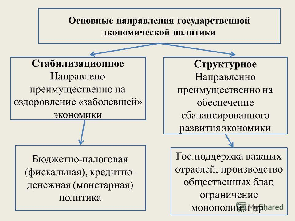 Основные направления государственной экономической политики Стабилизационное Направлено преимущественно на оздоровление «заболевшей» экономики Структурное Направленно преимущественно на обеспечение сбалансированного развития экономики Бюджетно-налого