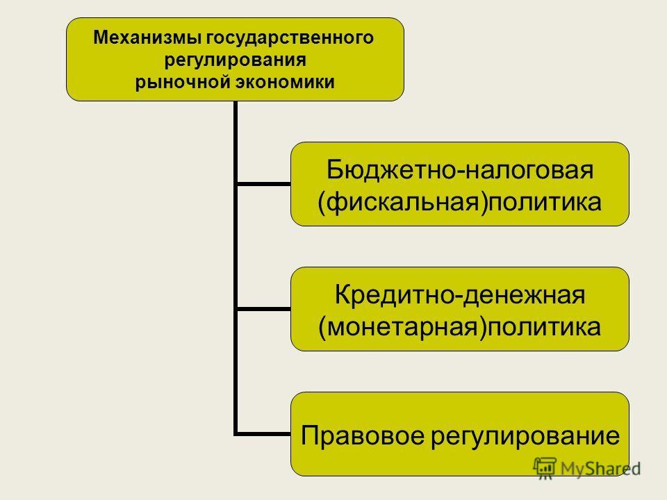 Механизмы государственного регулирования рыночной экономики Бюджетно-налоговая (фискальная)политика Кредитно-денежная (монетарная)политика Правовое регулирование