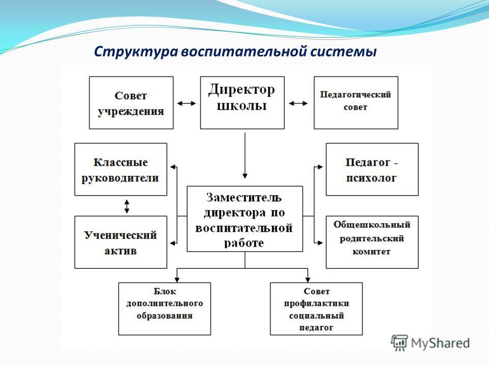 Структура воспитательной системы