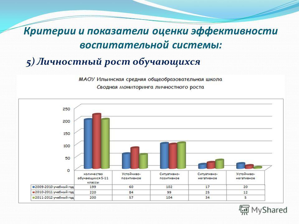 Критерии и показатели оценки эффективности воспитательной системы: 5) Личностный рост обучающихся