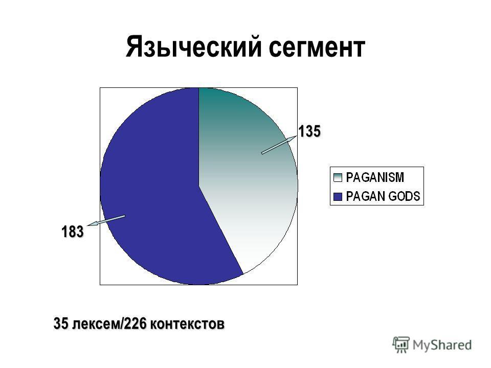 Языческий сегмент 183 135 35 лексем/226 контекстов
