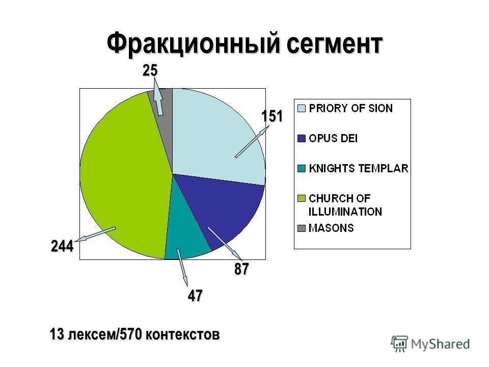 Фракционный сегмент 244 47 87 151 25 13 лексем/570 контекстов