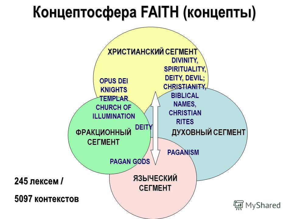Концептосфера FAITH (концепты) ХРИСТИАНСКИЙ СЕГМЕНТ DIVINITY, SPIRITUALITY, DEITY, DEVIL; CHRISTIANITY, BIBLICAL NAMES, CHRISTIAN RITES OPUS DEI KNIGHTS TEMPLAR CHURCH OF ILLUMINATION PAGANISM PAGAN GODS DEITY ДУХОВНЫЙ СЕГМЕНТ ФРАКЦИОННЫЙ СЕГМЕНТ ЯЗЫ