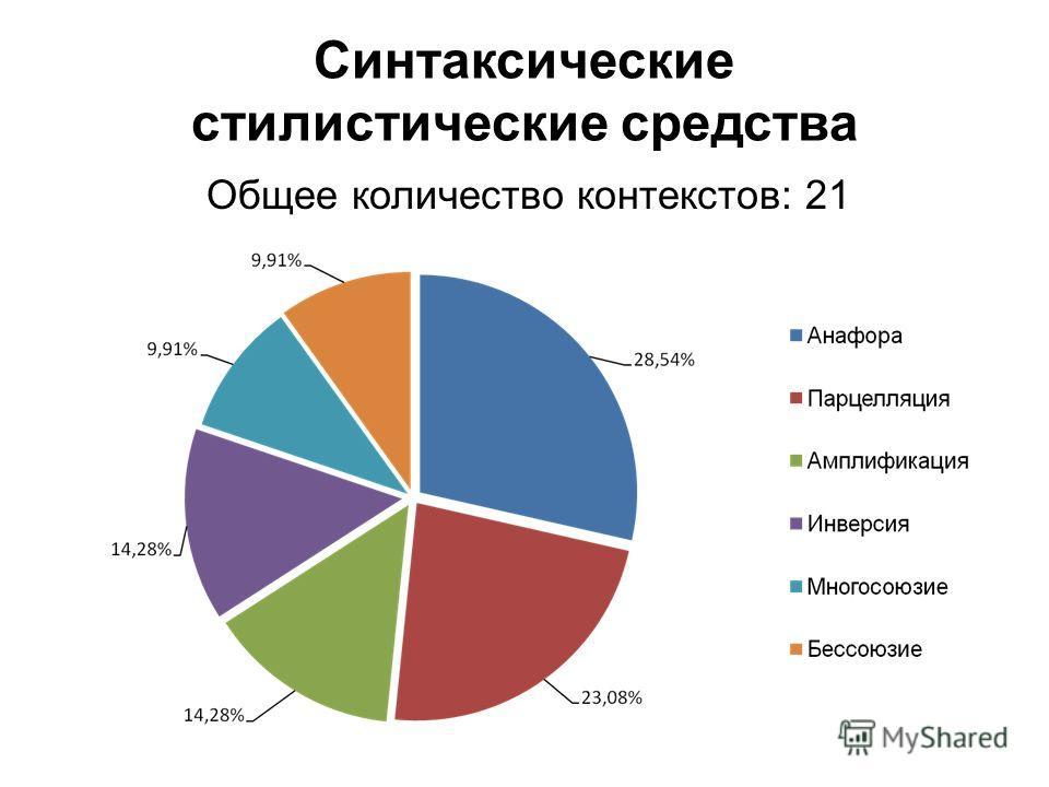 Синтаксические стилистические средства Общее количество контекстов: 21