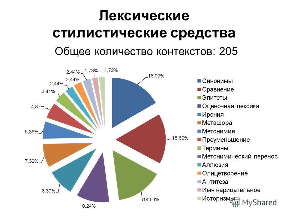 Лексические стилистические средства Общее количество контекстов: 205