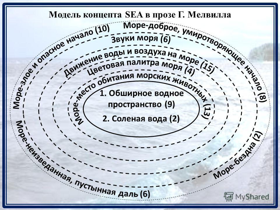 Модель концепта SEA в прозе Г. Мелвилла 1. Обширное водное пространство (9) 2. Соленая вода (2)
