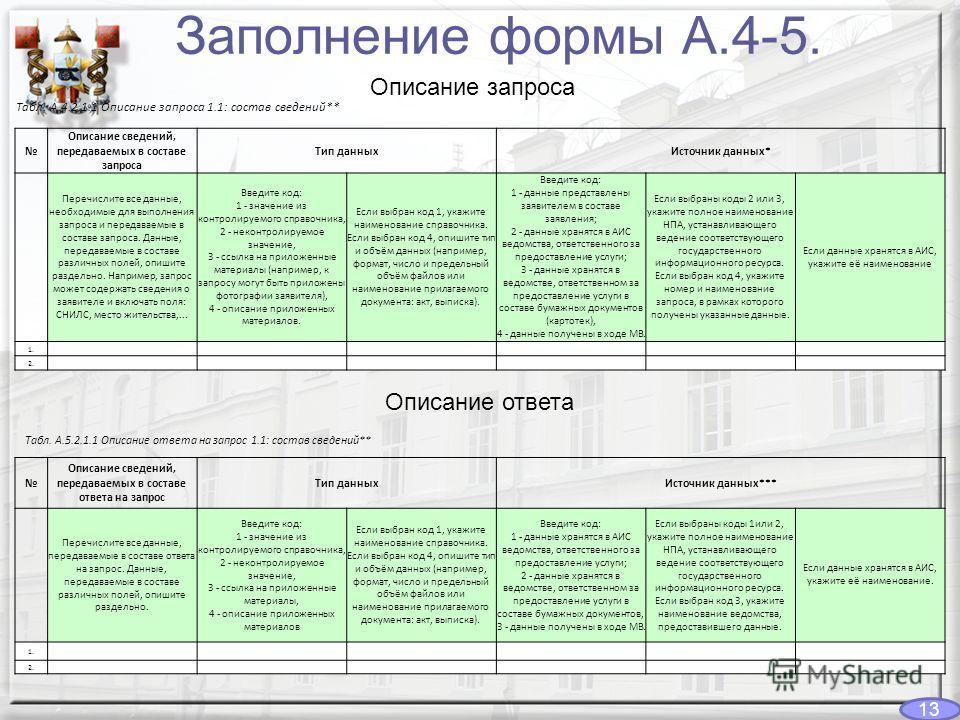 Заполнение формы А.4-5. Табл. А.4.2.1.1 Описание запроса 1.1: состав сведений** Описание сведений, передаваемых в составе запроса Тип данныхИсточник данных* Перечислите все данные, необходимые для выполнения запроса и передаваемые в составе запроса.