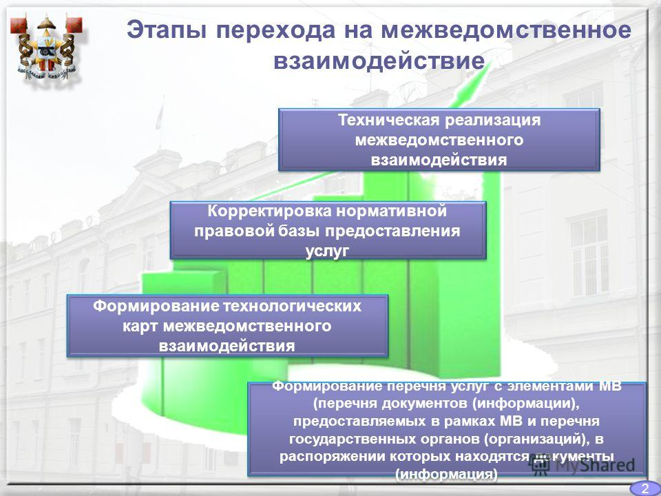 Этапы перехода на межведомственное взаимодействие Формирование перечня услуг с элементами МВ (перечня документов (информации), предоставляемых в рамках МВ и перечня государственных органов (организаций), в распоряжении которых находятся документы (ин