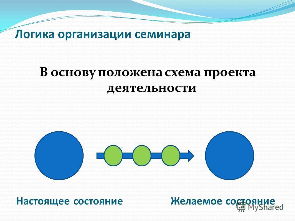 Логика организации семинара В основу положена схема проекта деятельности Настоящее состояниеЖелаемое состояние
