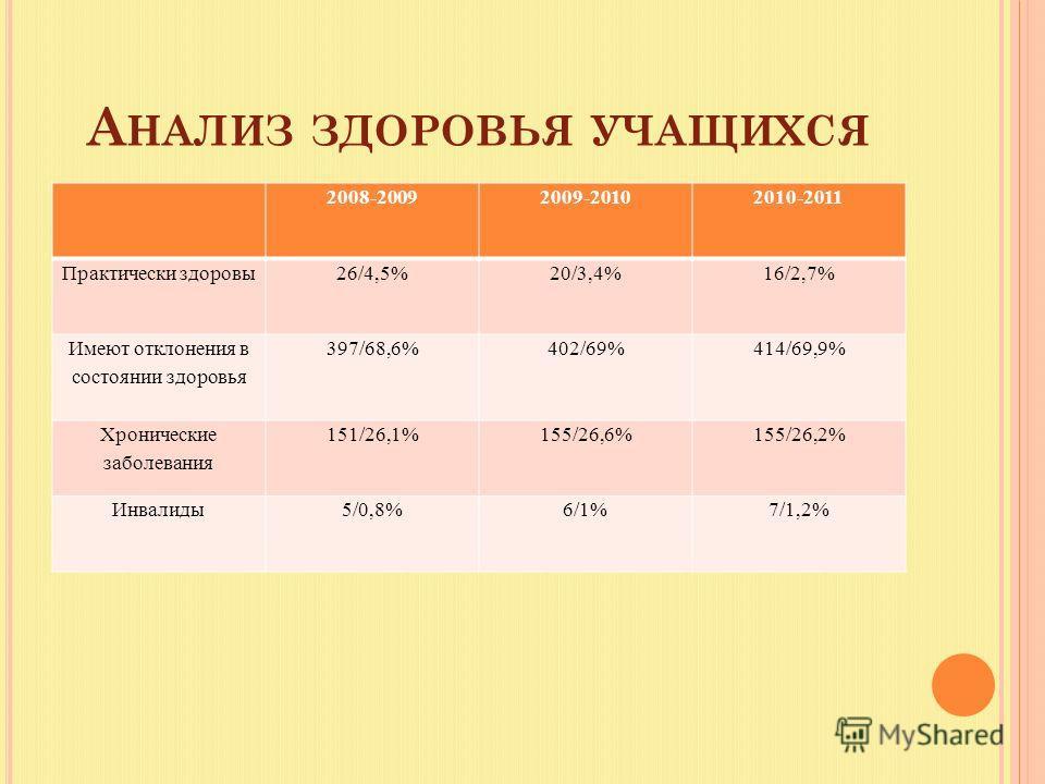 А НАЛИЗ ЗДОРОВЬЯ УЧАЩИХСЯ 2008-20092009-20102010-2011 Практически здоровы26/4,5%20/3,4%16/2,7% Имеют отклонения в состоянии здоровья 397/68,6%402/69%414/69,9% Хронические заболевания 151/26,1%155/26,6%155/26,2% Инвалиды5/0,8%6/1%7/1,2%
