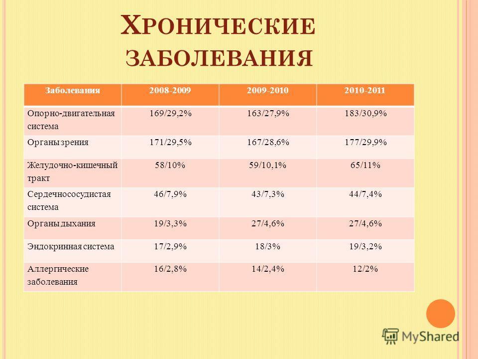 Х РОНИЧЕСКИЕ ЗАБОЛЕВАНИЯ Заболевания2008-20092009-20102010-2011 Опорно-двигательная система 169/29,2%163/27,9%183/30,9% Органы зрения171/29,5%167/28,6%177/29,9% Желудочно-кишечный тракт 58/10%59/10,1%65/11% Сердечнососудистая система 46/7,9%43/7,3%44