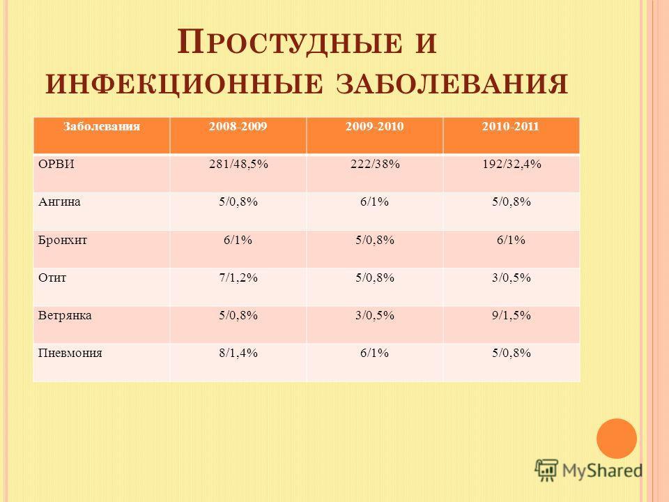 П РОСТУДНЫЕ И ИНФЕКЦИОННЫЕ ЗАБОЛЕВАНИЯ Заболевания2008-20092009-20102010-2011 ОРВИ281/48,5%222/38%192/32,4% Ангина5/0,8%6/1%5/0,8% Бронхит6/1%5/0,8%6/1% Отит7/1,2%5/0,8%3/0,5% Ветрянка5/0,8%3/0,5%9/1,5% Пневмония8/1,4%6/1%5/0,8%