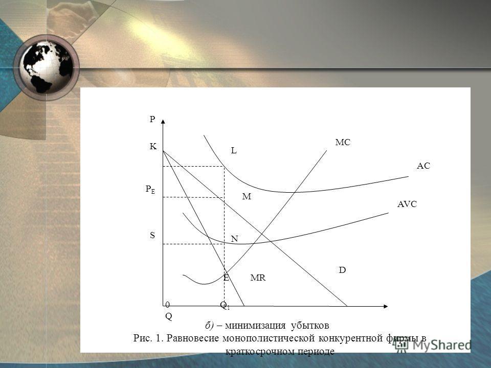 0 Q 1 Q P K AVC AC MC L M N EMR D S PEPE б) – минимизация убытков Рис. 1. Равновесие монополистической конкурентной фирмы в краткосрочном периоде