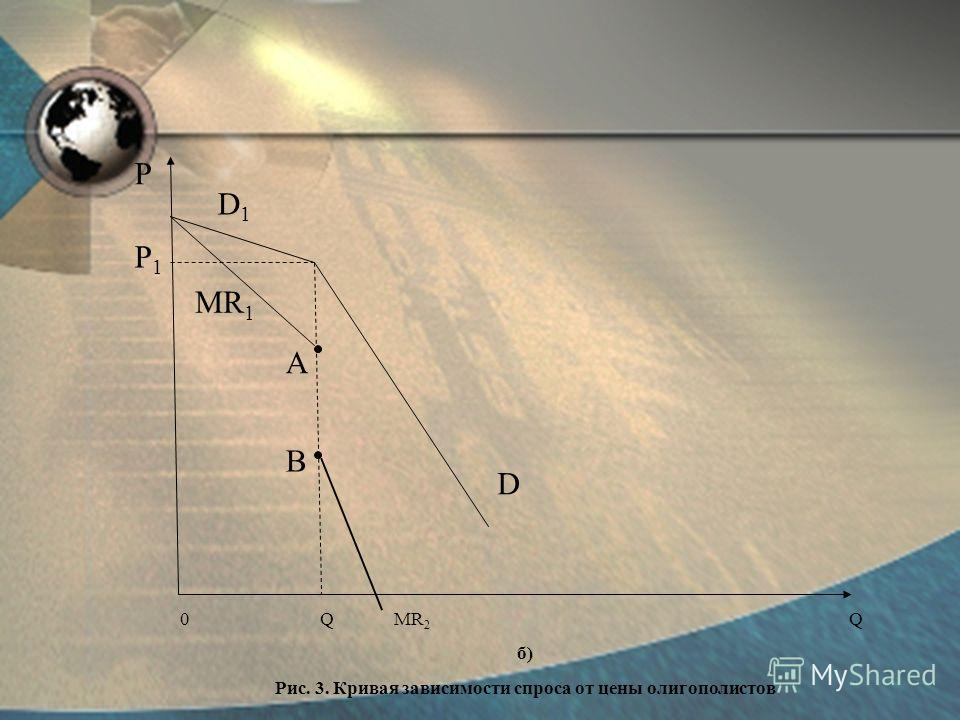 P MR 1 P1P1 0 Q MR 2 Q б) Рис. 3. Кривая зависимости спроса от цены олигополистов D1D1 D B A