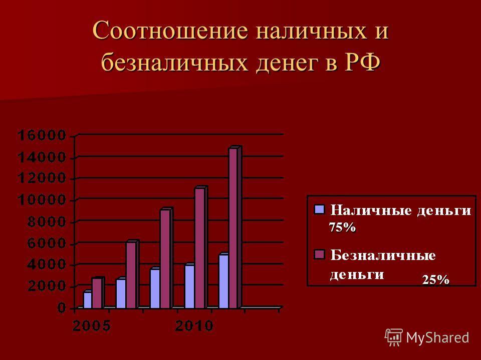 Соотношение наличных и безналичных денег в РФ 75% 25% 25%