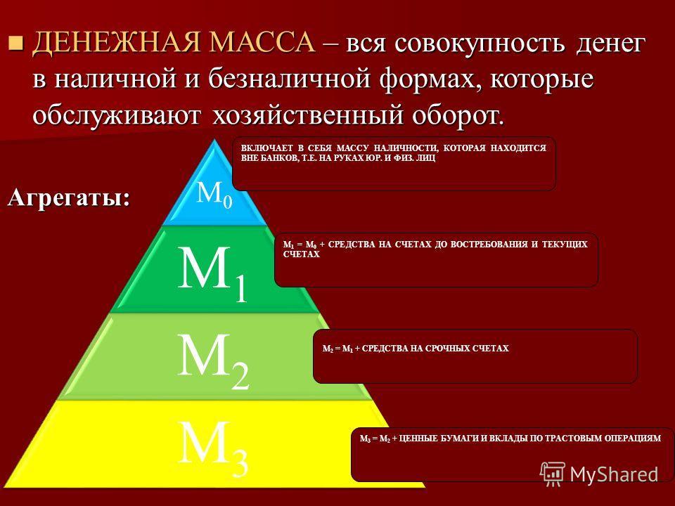 М0 М1 М2 М3 ВКЛЮЧАЕТ В СЕБЯ МАССУ НАЛИЧНОСТИ, КОТОРАЯ НАХОДИТСЯ ВНЕ БАНКОВ, Т.Е. НА РУКАХ ЮР. И ФИЗ. ЛИЦ М 1 = М 0 + СРЕДСТВА НА СЧЕТАХ ДО ВОСТРЕБОВАНИЯ И ТЕКУЩИХ СЧЕТАХ М 2 = М 1 + СРЕДСТВА НА СРОЧНЫХ СЧЕТАХ М 3 = М 2 + ЦЕННЫЕ БУМАГИ И ВКЛАДЫ ПО ТРА
