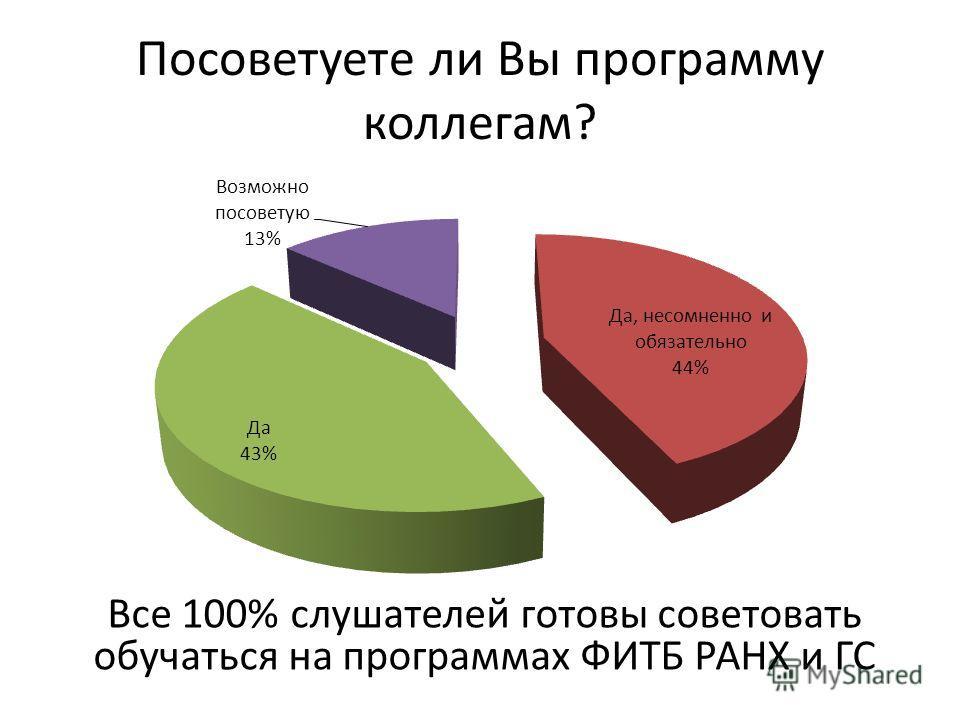 Посоветуете ли Вы программу коллегам? Все 100% слушателей готовы советовать обучаться на программах ФИТБ РАНХ и ГС