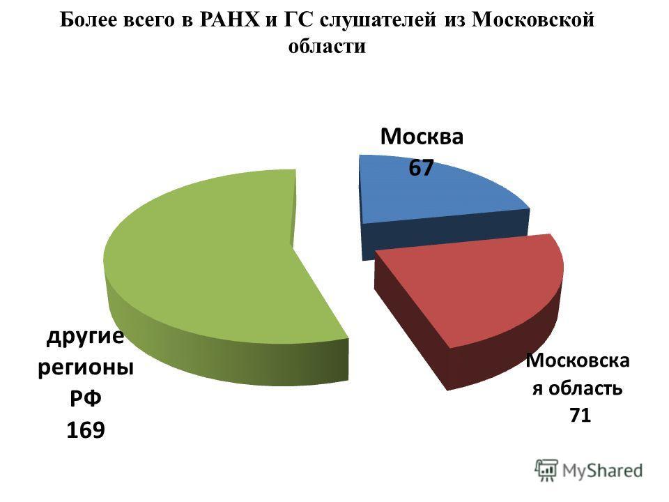 Более всего в РАНХ и ГС слушателей из Московской области