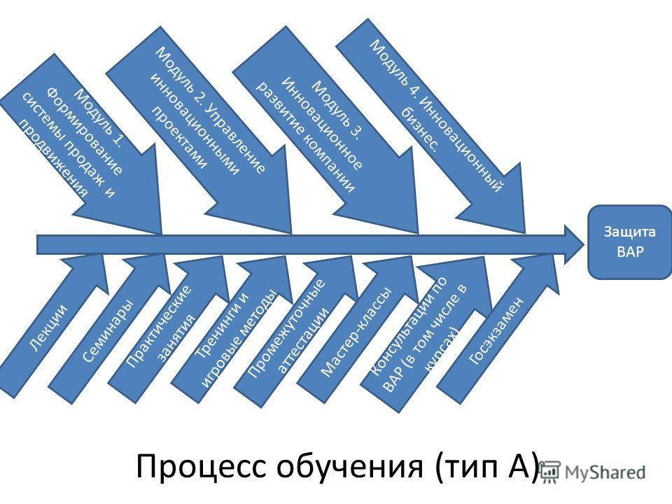 Процесс обучения (тип А) Защита ВАР Консультации по ВАР (в том числе в курсах) Промежуточные аттестации Практические занятия Лекции Семинары Модуль 4. Инновационный бизнес. Модуль 3. Инновационное развитие компании Модуль 2. Управление инновационными