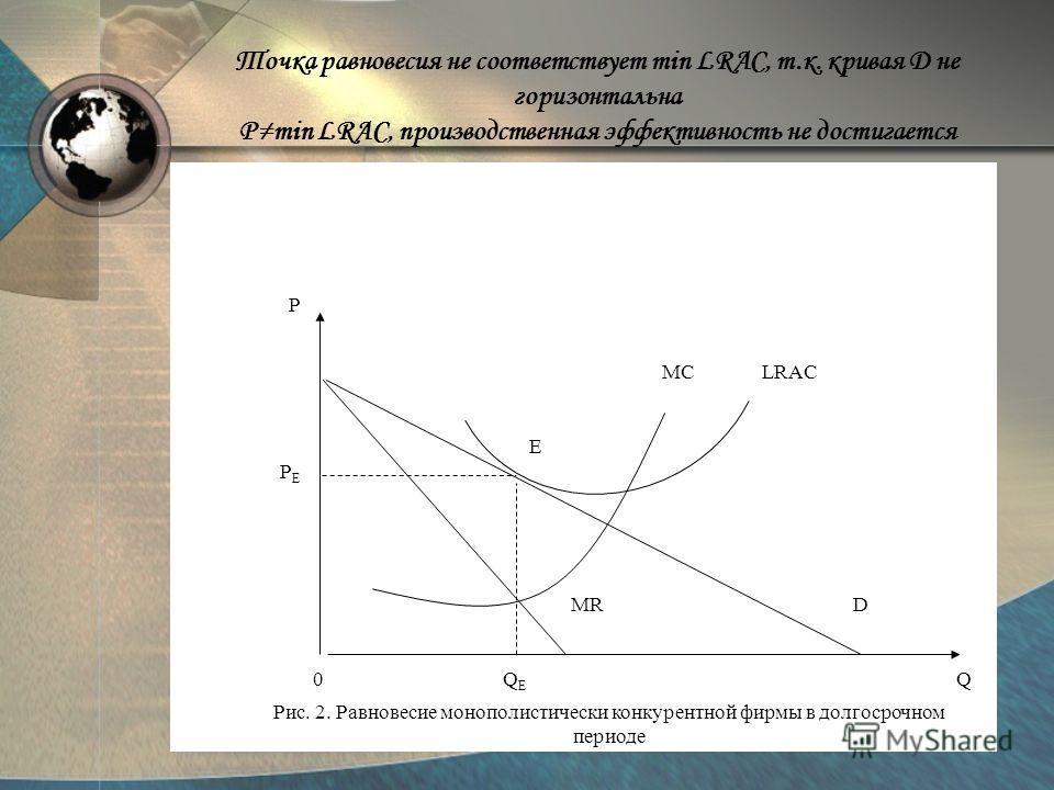 0 Q E Q P E MRD MCLRAC PEPE Рис. 2. Равновесие монополистически конкурентной фирмы в долгосрочном периоде Точка равновесия не соответствует min LRAC, т.к. кривая D не горизонтальна Pmin LRAC, производственная эффективность не достигается