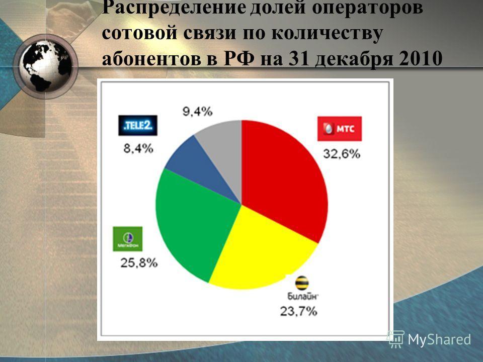 Распределение долей операторов сотовой связи по количеству абонентов в РФ на 31 декабря 2010 года.