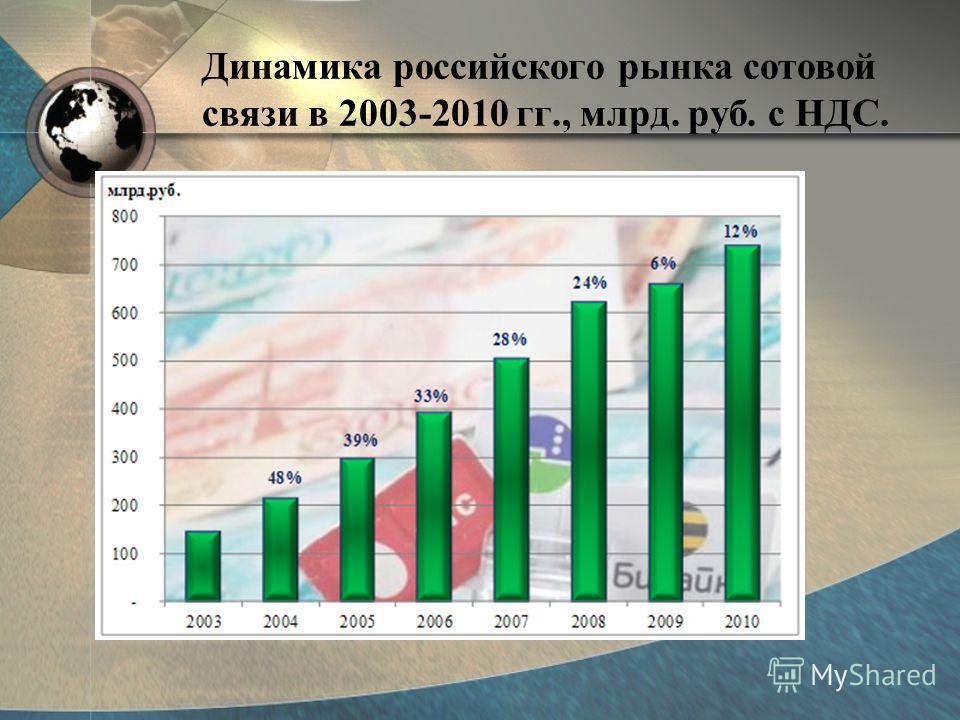 Динамика российского рынка сотовой связи в 2003-2010 гг., млрд. руб. с НДС.