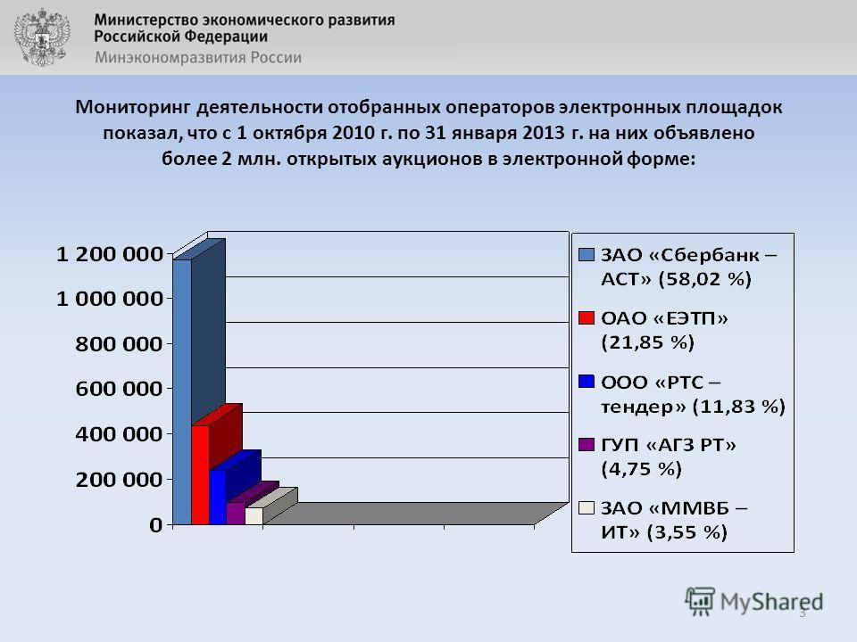 Мониторинг деятельности отобранных операторов электронных площадок показал, что с 1 октября 2010 г. по 31 января 2013 г. на них объявлено более 2 млн. открытых аукционов в электронной форме: 3