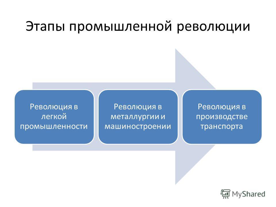 Этапы промышленной революции Революция в легкой промышленности Революция в металлургии и машиностроении Революция в производстве транспорта