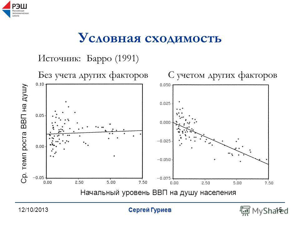 12/10/2013Сергей Гуриев15 Условная сходимость Источник: Барро (1991) Без учета других факторов С учетом других факторов Начальный уровень ВВП на душу населения Ср. темп роста ВВП на душу