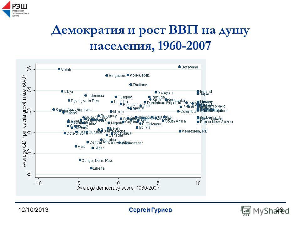 12/10/2013Сергей Гуриев28 Демократия и рост ВВП на душу населения, 1960-2007