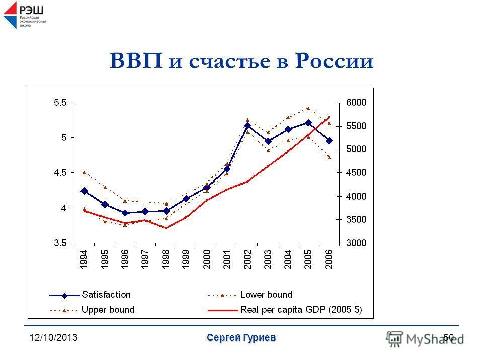 12/10/2013Сергей Гуриев50 ВВП и счастье в России