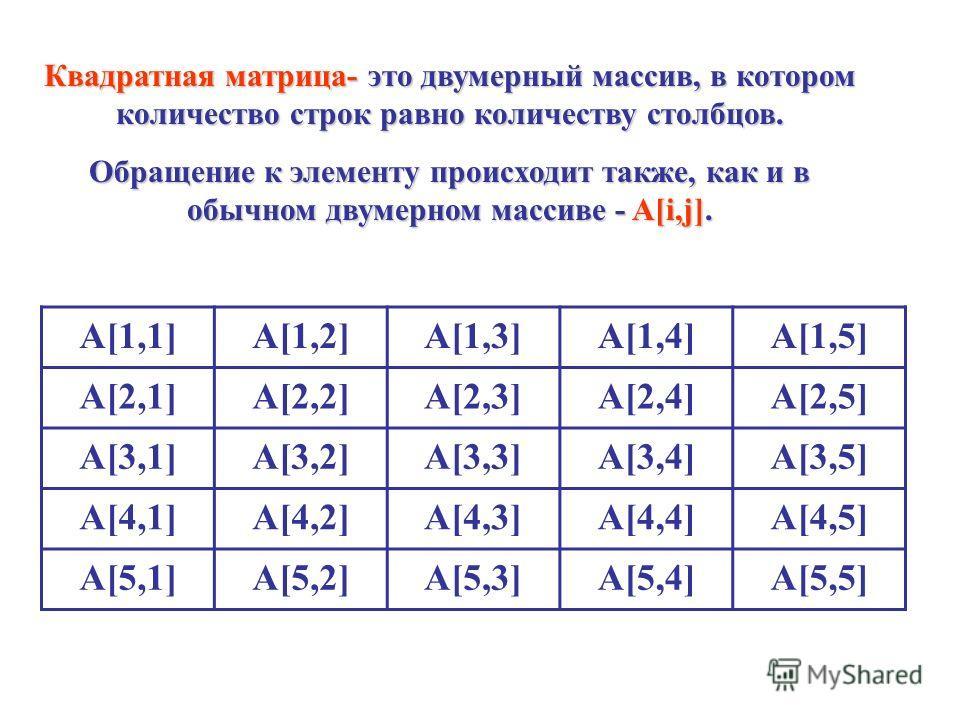 A[1,1]A[1,2]A[1,3]A[1,4]A[1,5] A[2,1]A[2,2]A[2,3]A[2,4]A[2,5] A[3,1]A[3,2]A[3,3]A[3,4]A[3,5] A[4,1]A[4,2]A[4,3]A[4,4]A[4,5] A[5,1]A[5,2]A[5,3]A[5,4]A[5,5] Квадратная матрица- это двумерный массив, в котором количество строк равно количеству столбцов.