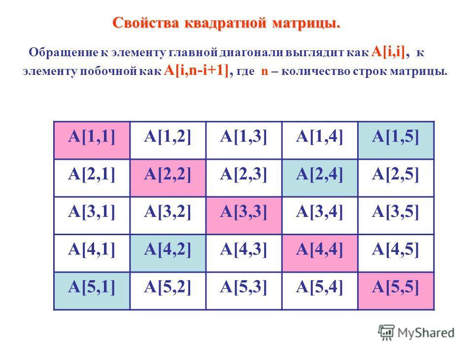 Свойства квадратной матрицы. Обращение к элементу главной диагонали выглядит как A[i,i], к элементу побочной как A[i,n-i+1], где n – количество строк матрицы. A[1,1]A[1,2]A[1,3]A[1,4]A[1,5] A[2,1]A[2,2]A[2,3]A[2,4]A[2,5] A[3,1]A[3,2]A[3,3]A[3,4]A[3,5