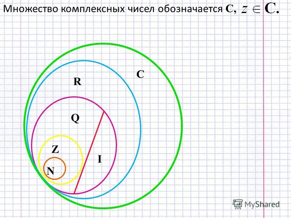 Множество комплексных чисел обозначается С, N Z Q I R C