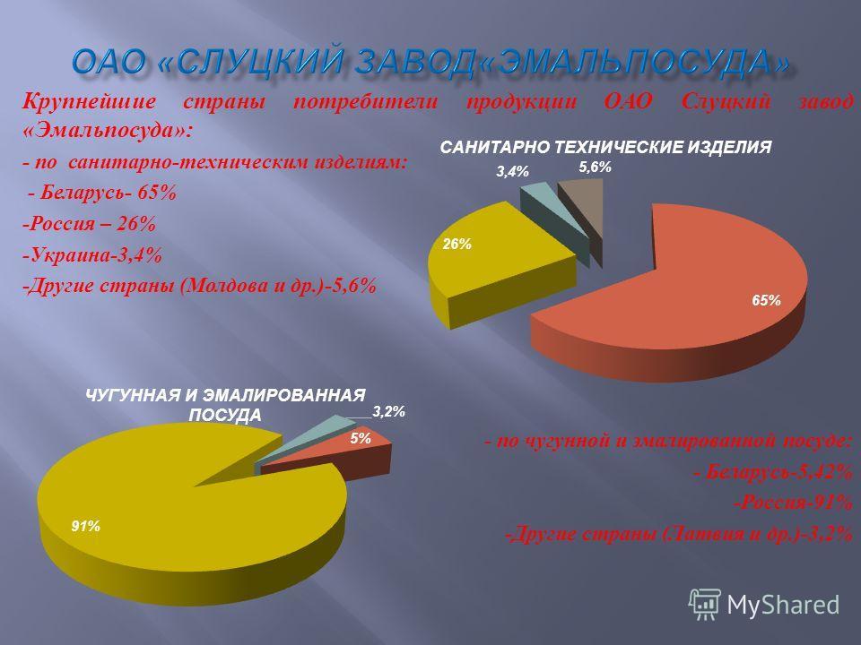 Крупнейшие страны потребители продукции ОАО Слуцкий завод « Эмальпосуда »: - по санитарно - техническим изделиям : - Беларусь - 65% - Россия – 26% - Украина -3,4% - Другие страны ( Молдова и др.)-5,6% - по чугунной и эмалированной посуде : - Беларусь