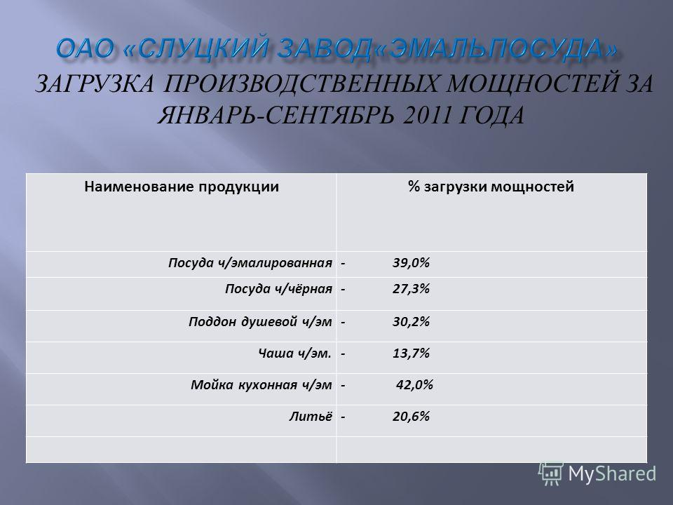 ЗАГРУЗКА ПРОИЗВОДСТВЕННЫХ МОЩНОСТЕЙ ЗА ЯНВАРЬ - СЕНТЯБРЬ 2011 ГОДА Наименование продукции% загрузки мощностей Посуда ч/эмалированная- 39,0% Посуда ч/чёрная- 27,3% Поддон душевой ч/эм- 30,2% Чаша ч/эм.- 13,7% Мойка кухонная ч/эм- 42,0% Литьё- 20,6%