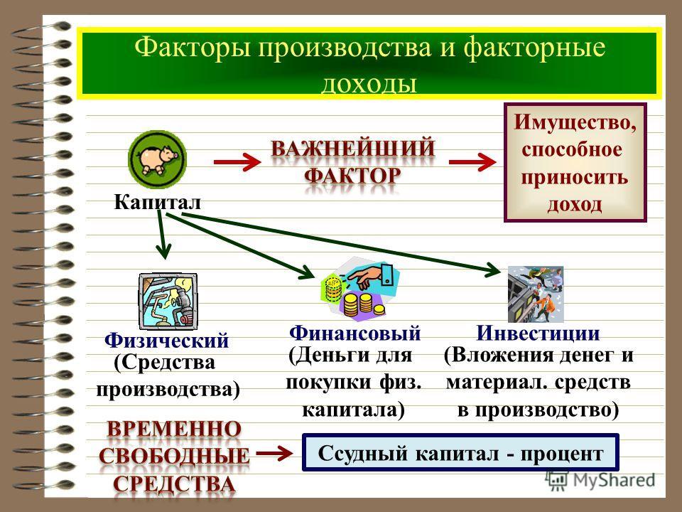 Факторы производства и факторные